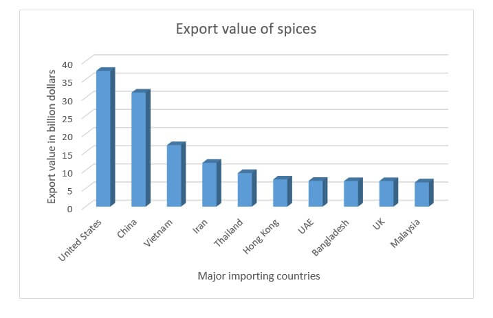 spice importing countries